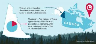 Résumé graphique sur l'histoire des revendications territoriales et de l'autonomie gouvernementale du Yukon